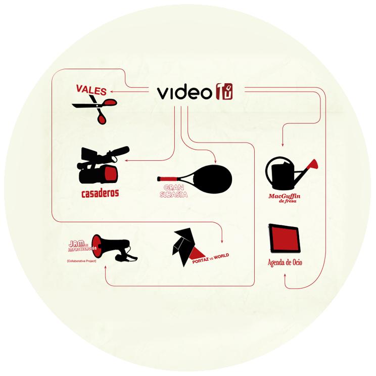 Videotú